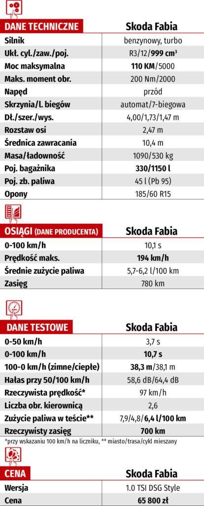 Skoda Fabia - dane techniczne