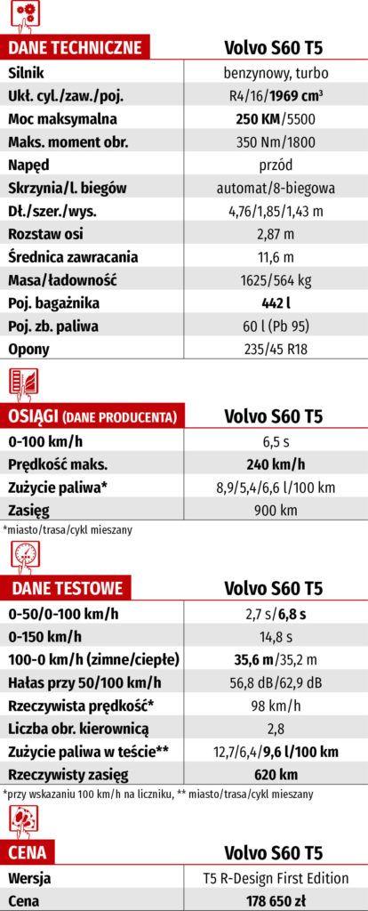Dane techniczne Volvo S60 T5
