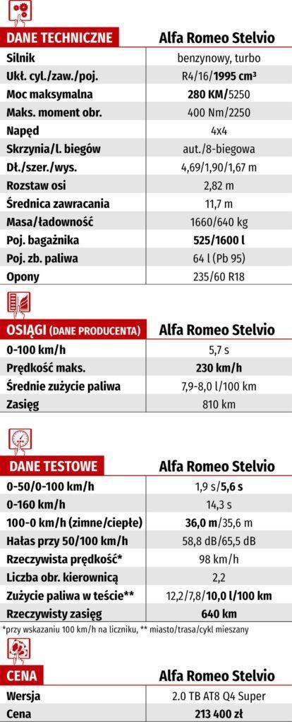 Tabela WK-DANE TECH_ALFA ROMEO STELVIO
