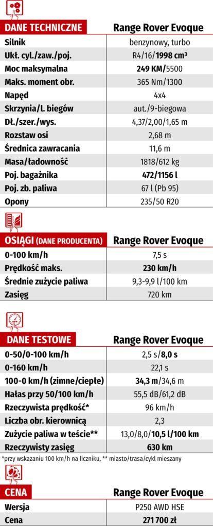 Tabela WK-DANE TECH_RANGE ROVER EVOQUE