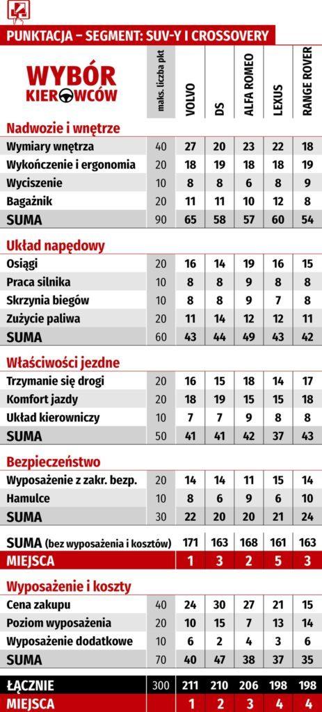 Tabela WK-PUNKTACJA_5 suv-ów