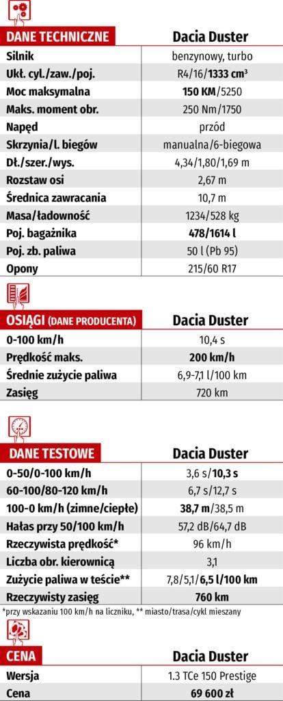 dacia duster 1.3 tce - dane techniczne