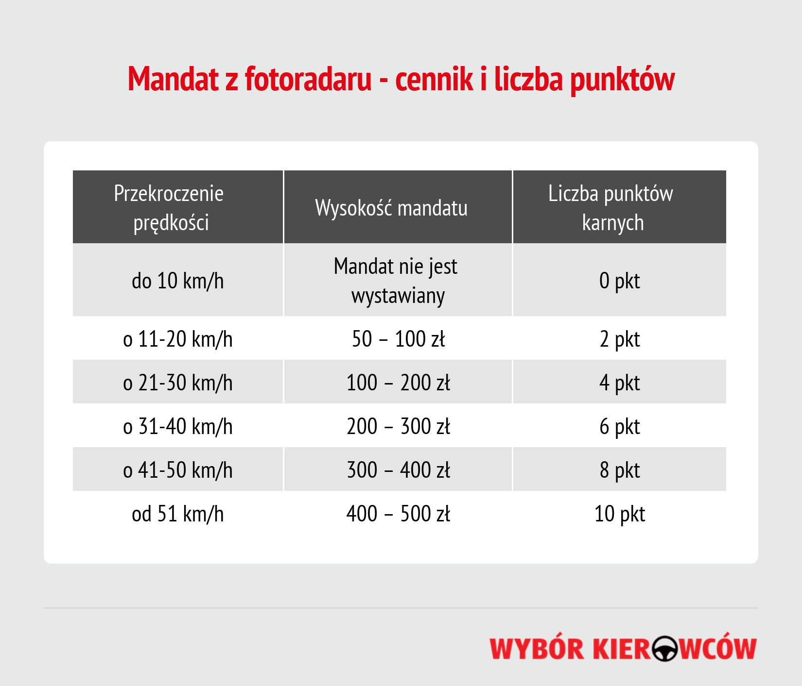 mandat z fotoradaru cennik i liczba punktow