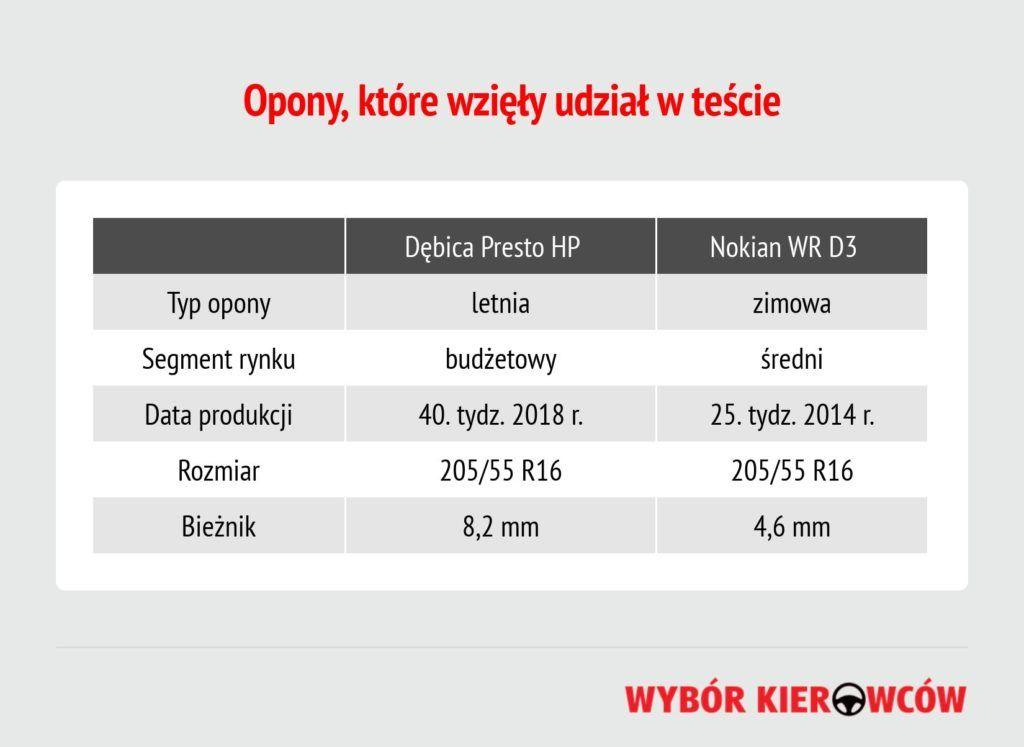 opona-zimowa-latem-informacje