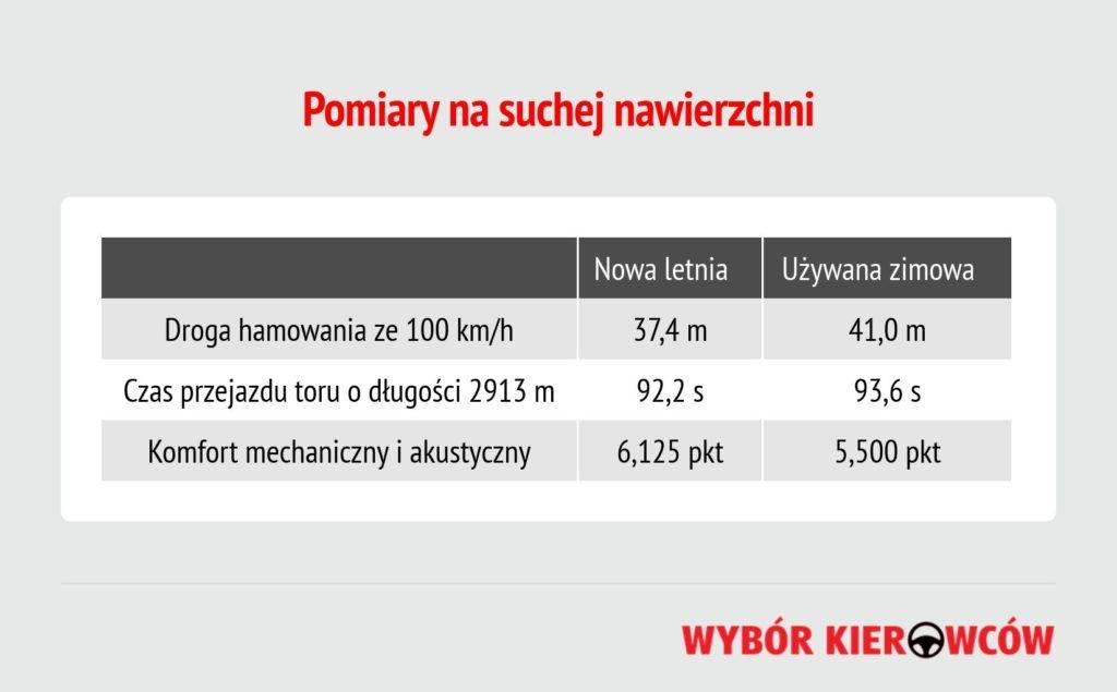 opona-zimowa-latem-pomiary-na-suchym