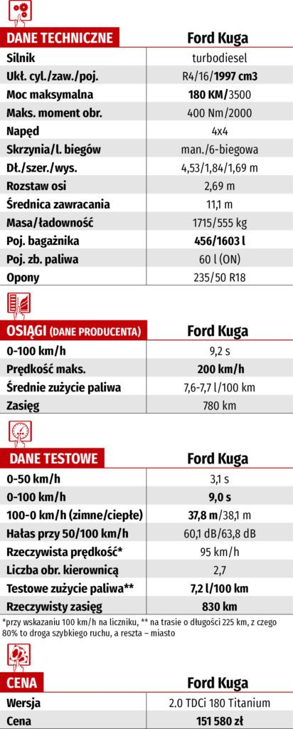 Ford Kuga 2.0 TDCi 180 – dane-techniczne