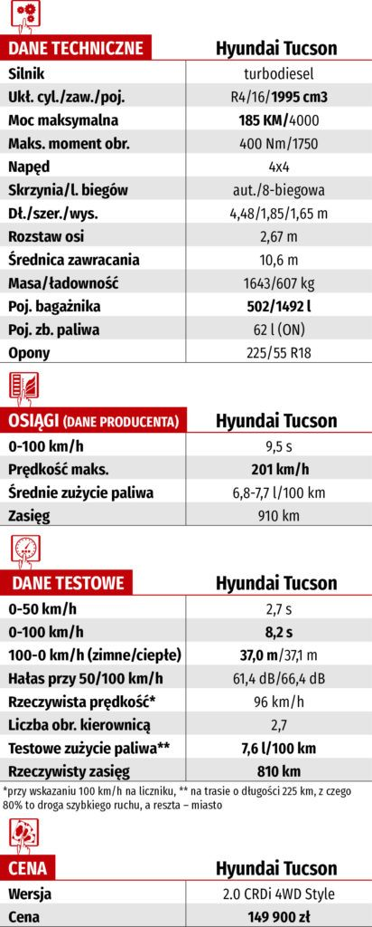 Hyundai Tucson 2.0 CRDi – dane techniczne