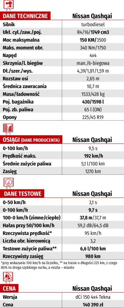Nissan Qashqai dCi 150 4x4 – dane techniczne