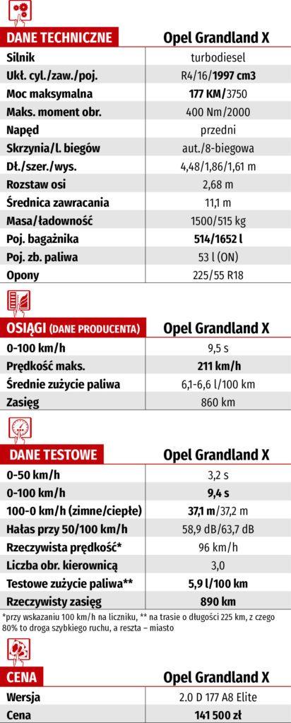 Opel Grandland X 2.0 D 177 A8 Elite – dane techniczne