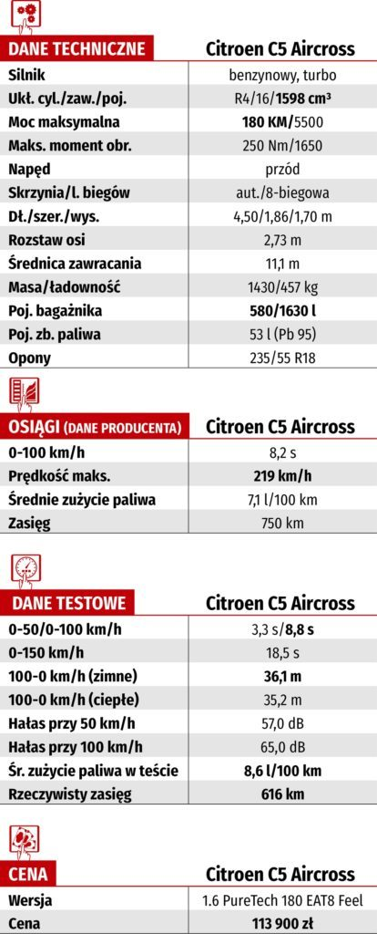 Tabela WK-DANE TECH_CITROEN C5 AIRCROSS