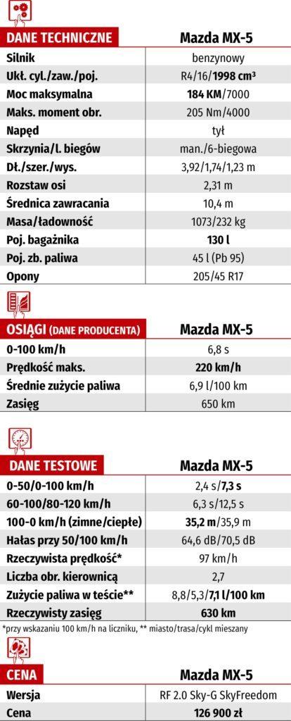 Tabela WK-DANE TECH_MAZDA MX-5