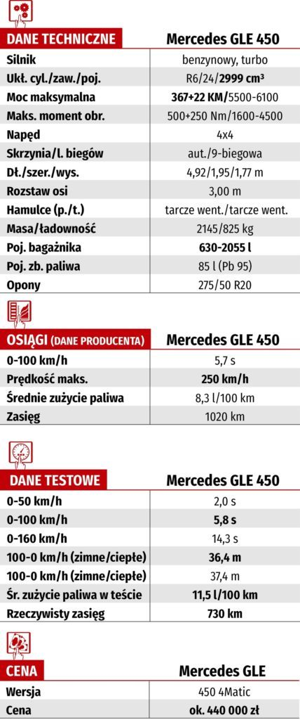 Tabela WK-DANE TECH_MERCEDES GLE 450