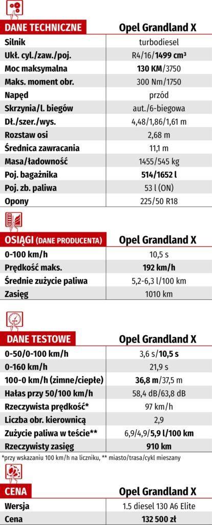 Tabela WK-DANE TECH_OPEL GRANDLAND X 1.5 D