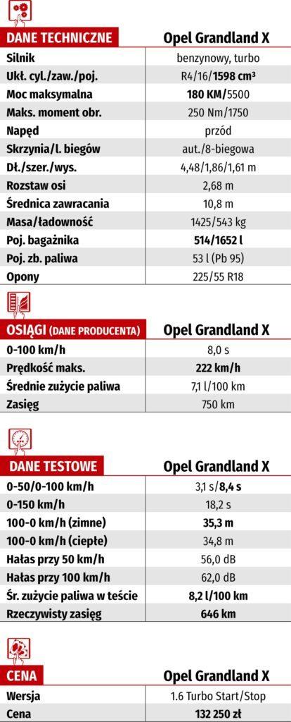 Tabela WK-DANE TECH_OPEL GRANDLAND X