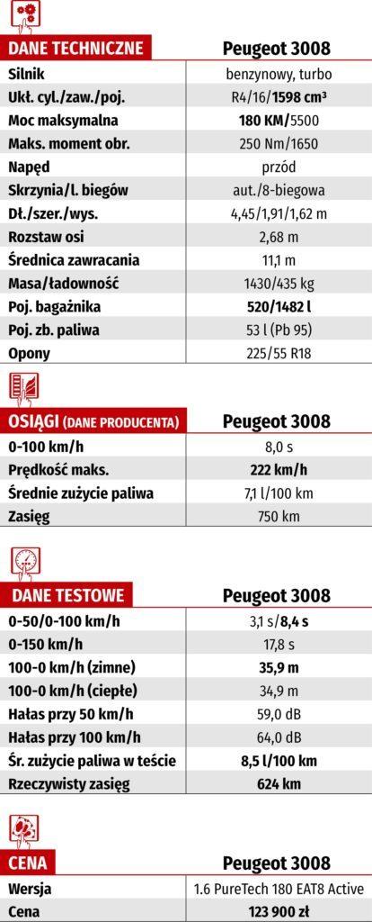 Tabela WK-DANE TECH_PEUGEOT 3008