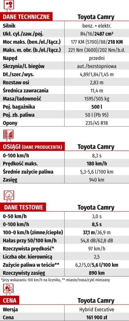 Tabela WK-DANE TECH_TOYOTA CAMRY