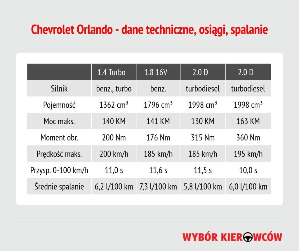 chevrolet-orlando-dane-techniczne