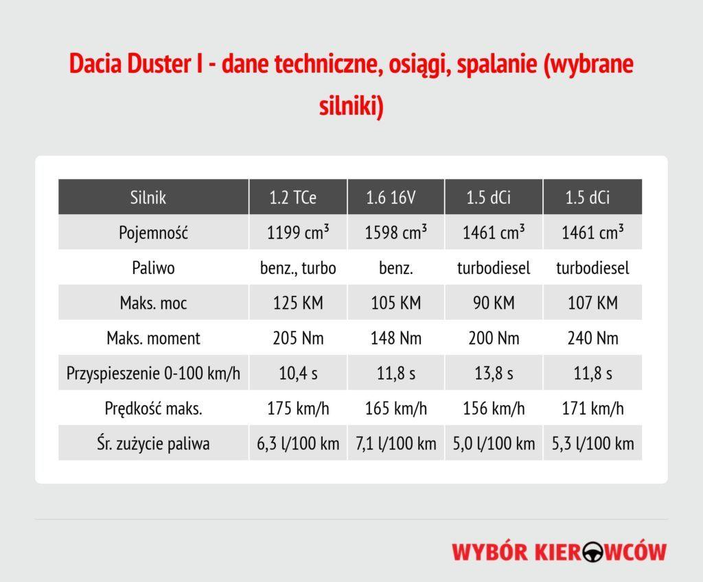dacia-duster-i-dane-techniczne