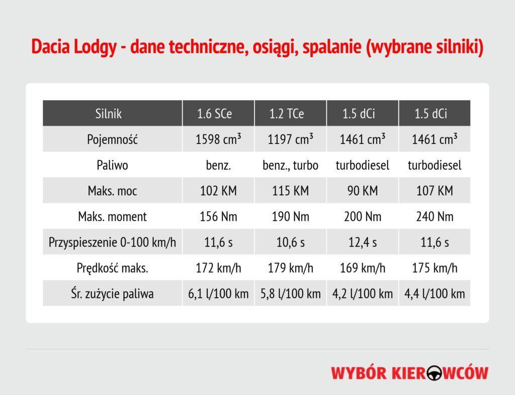 dacia-lodgy-dane-techniczne
