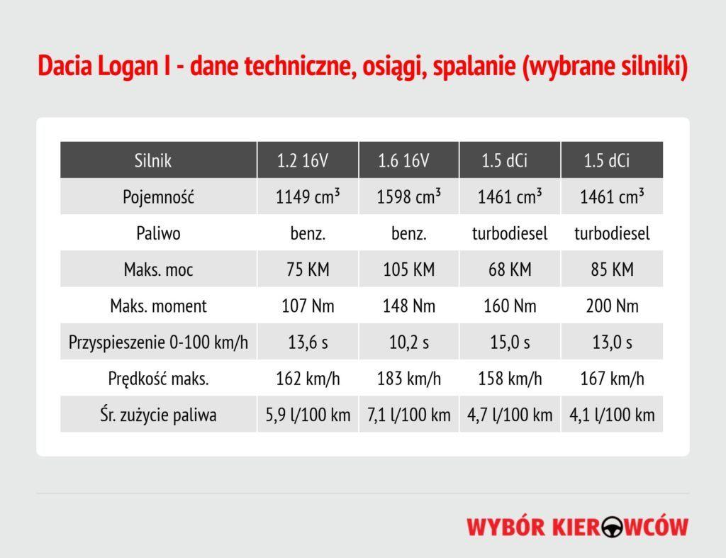 dacia-logan-i-dane-techniczne