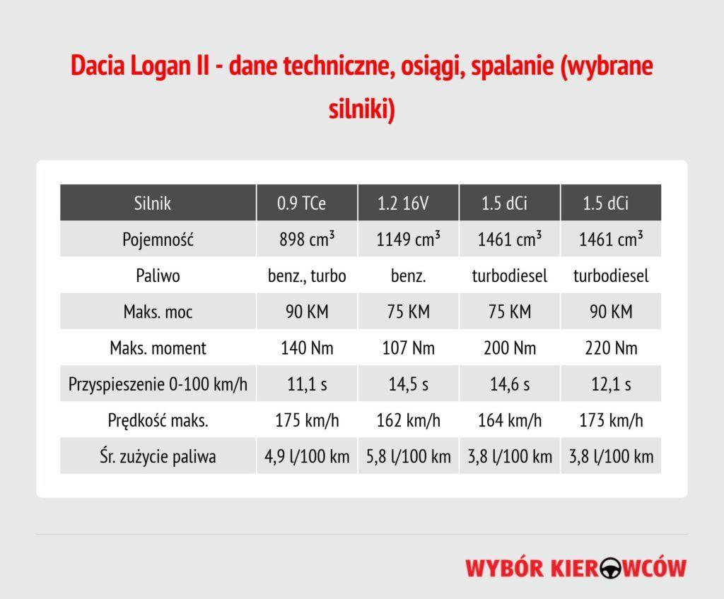 dacia-logan-ii-dane-techniczne