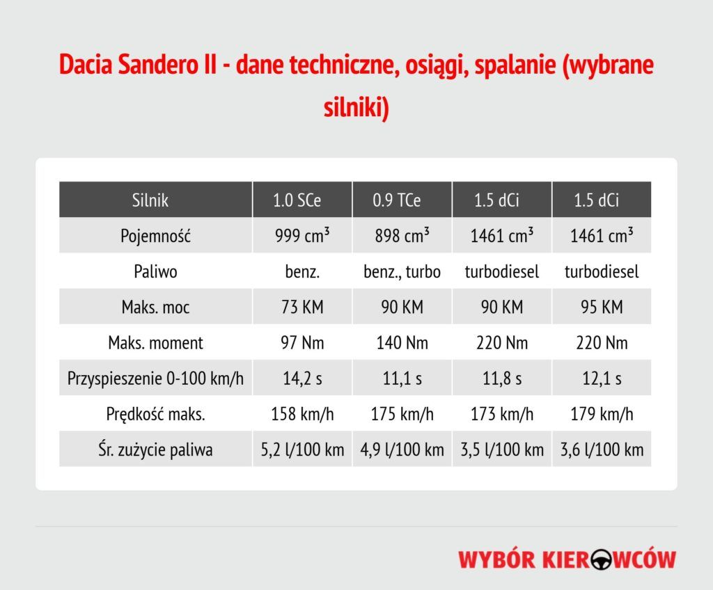 dacia-sandero-ii-dane-techniczne (1)
