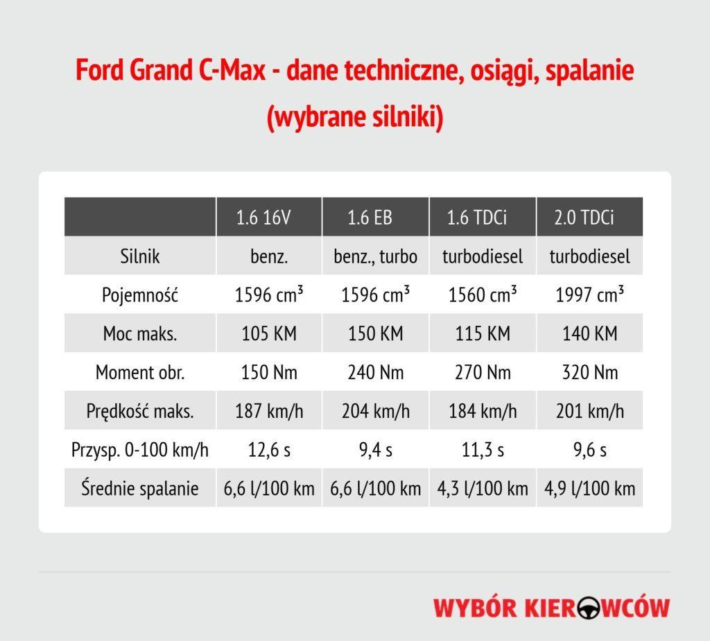 ford-grand-c-max-dane-techniczne