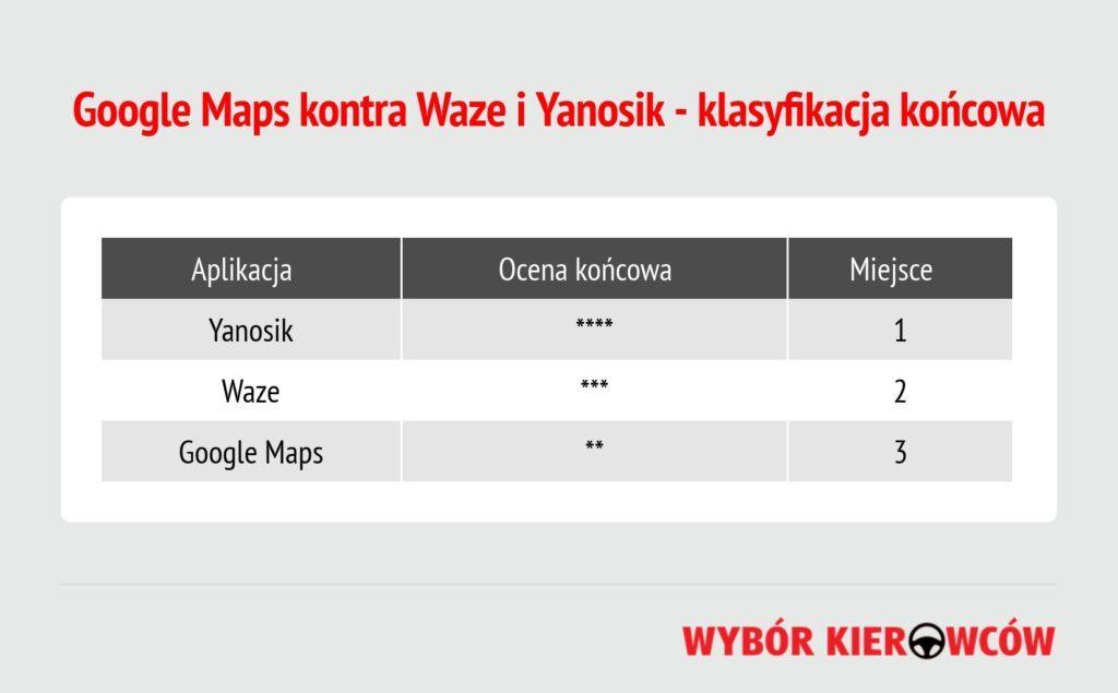 Google Maps kontra Waze i Yanosik