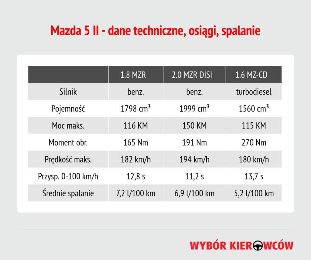 mazda-5-dane-techniczne