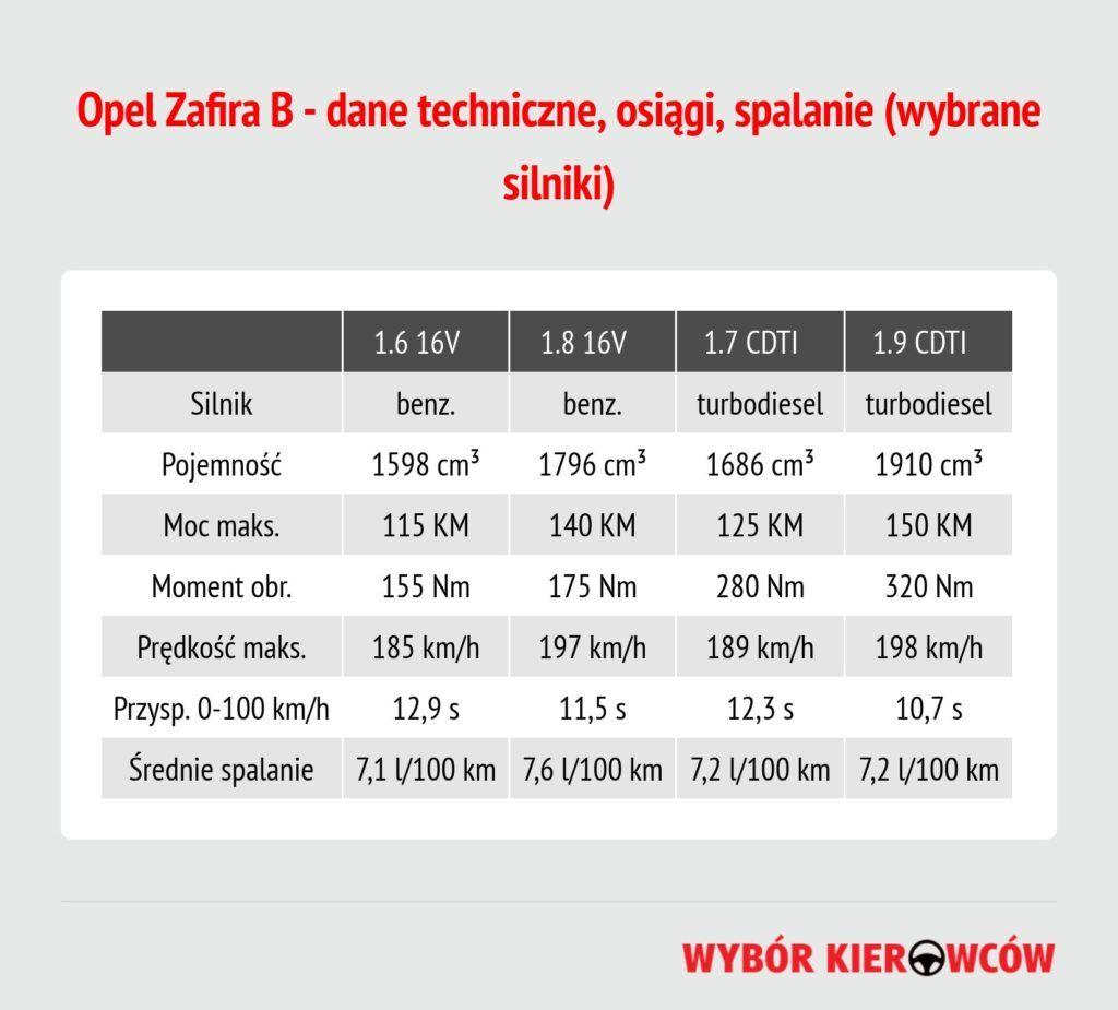 opel-zafira-b-dane-techniczne