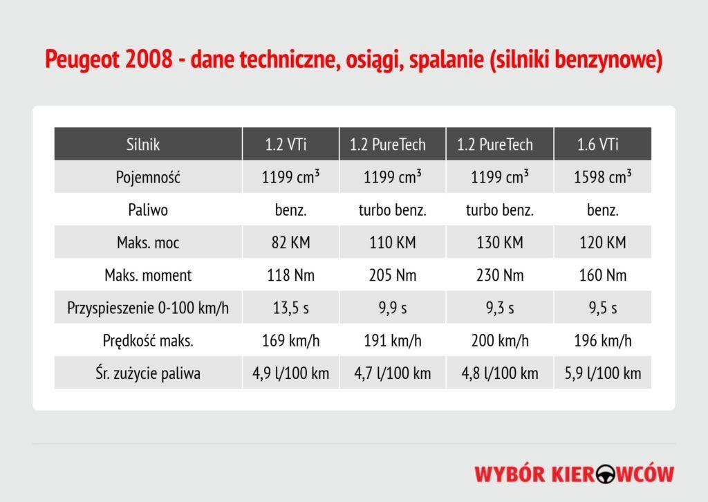 peugeot-2008-silniki-benzynowe