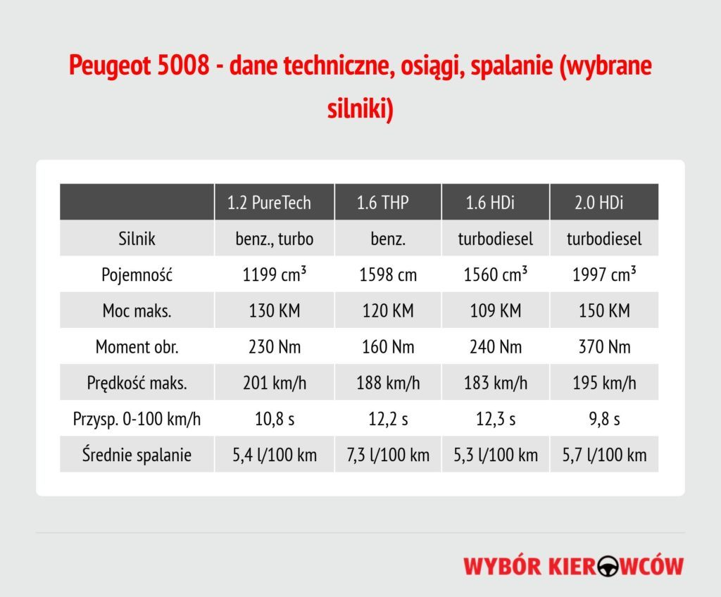 peugeot-5008-dane-techniczne
