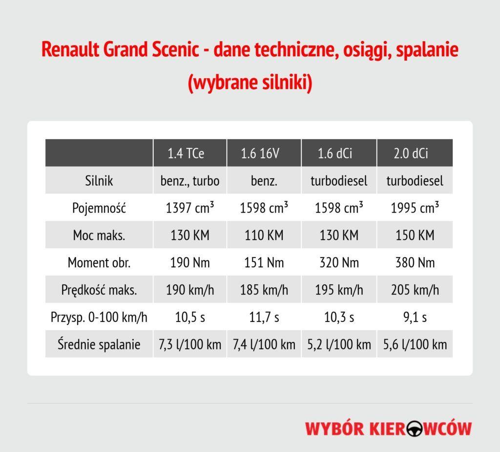 renault-grand-scenic-dane-techniczne
