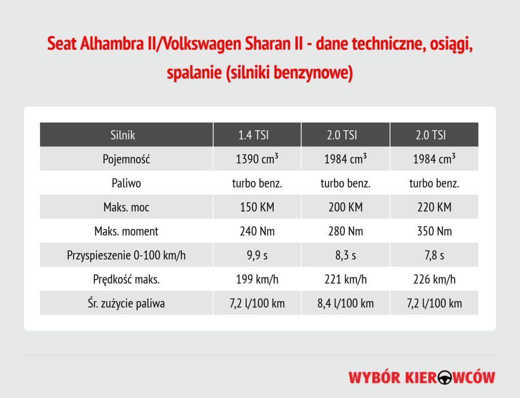 seat-alhambra-ii-silniki-benzynowe
