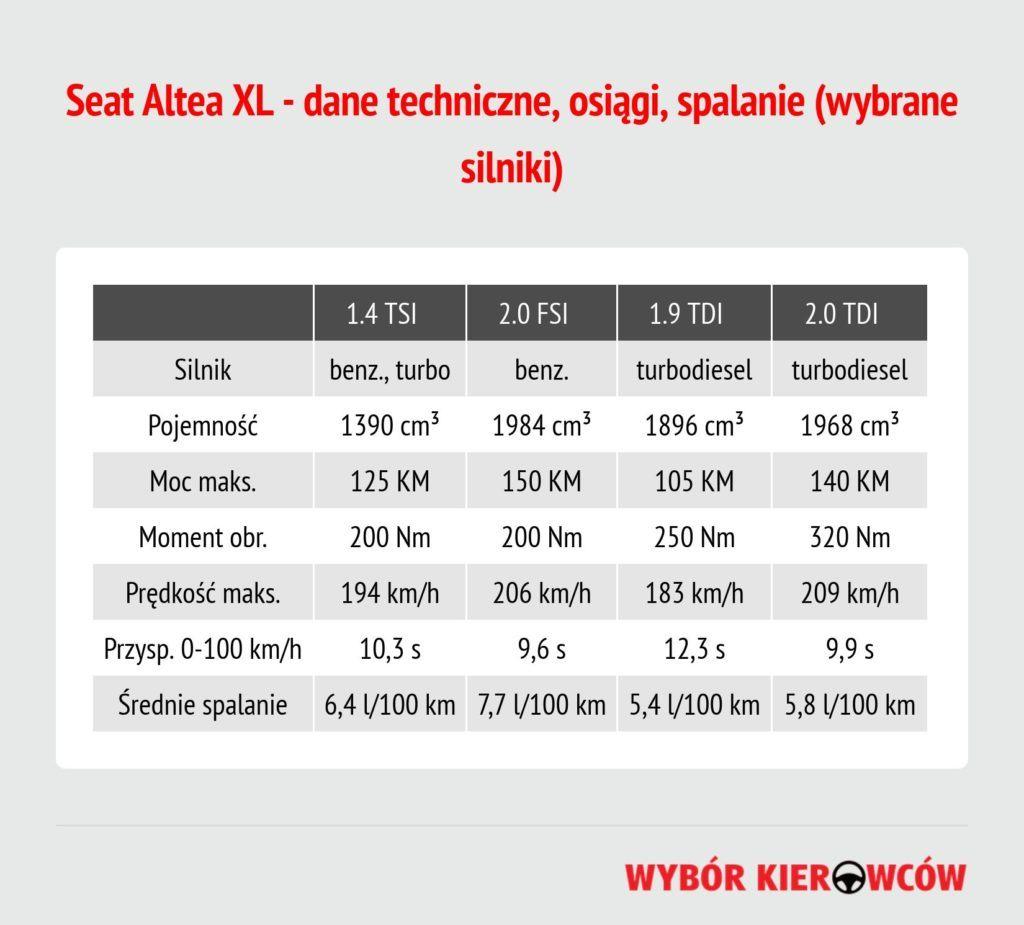 seat-altea-xl-dane-techniczne