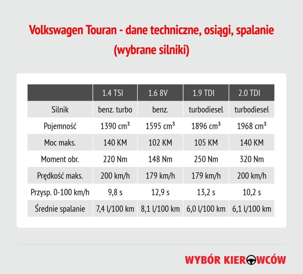 volkswagen-touran-dane-techniczne (1)