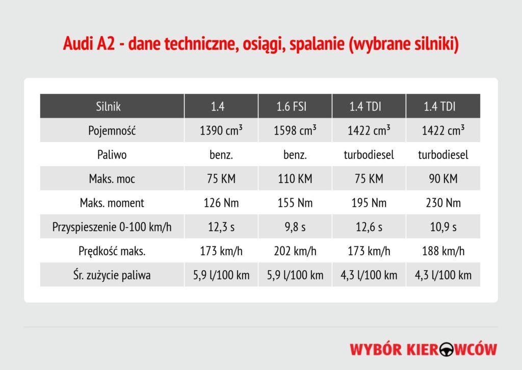audi-a2-dane-techniczne