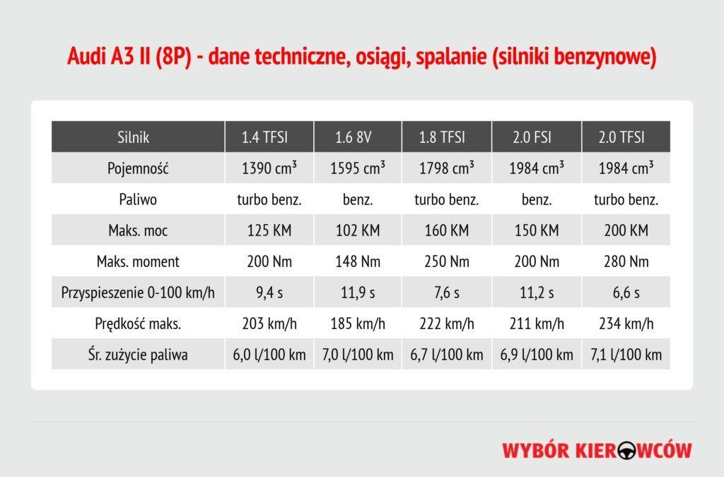 audi-a3-ii-silniki-benzynowe
