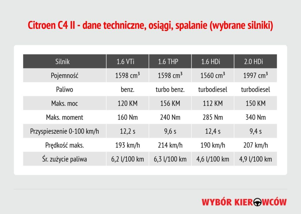 citroen-c4-ii-dane-techniczne