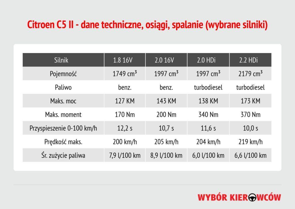 citroen-c5-ii-dane-techniczne