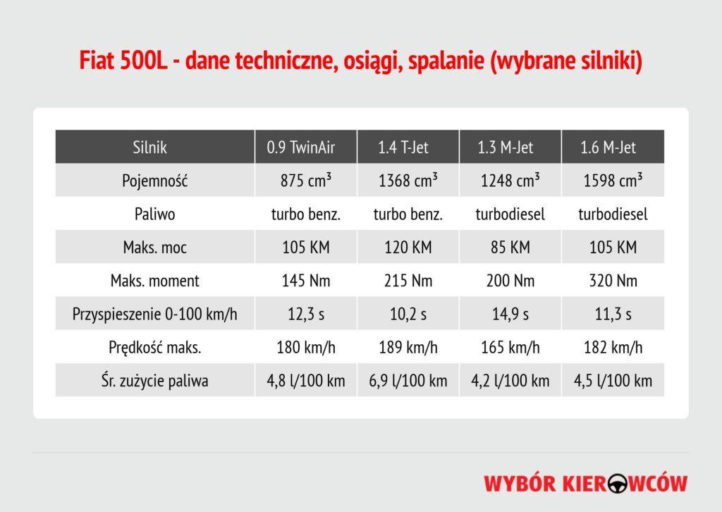 fiat-500l-dane-techniczne