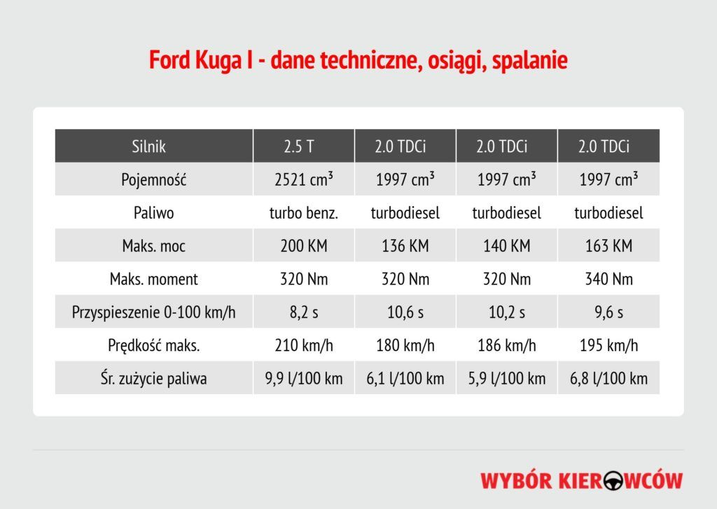 ford-kuga-i-silniki