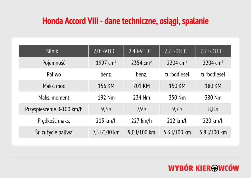 honda-accord-viii-silniki-benzynowe
