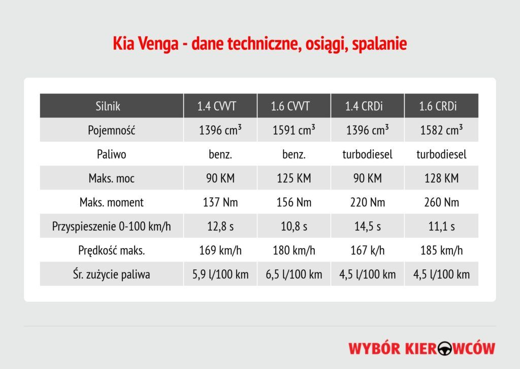 kia-venga-dane-techniczne