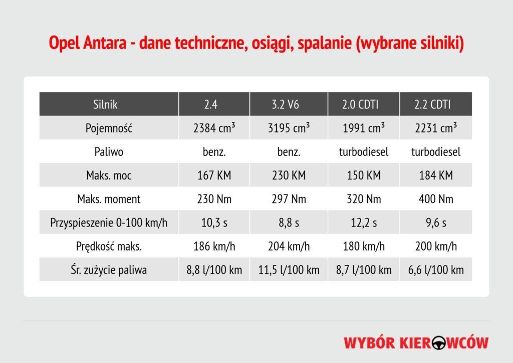 opel-antara-dane-techniczne