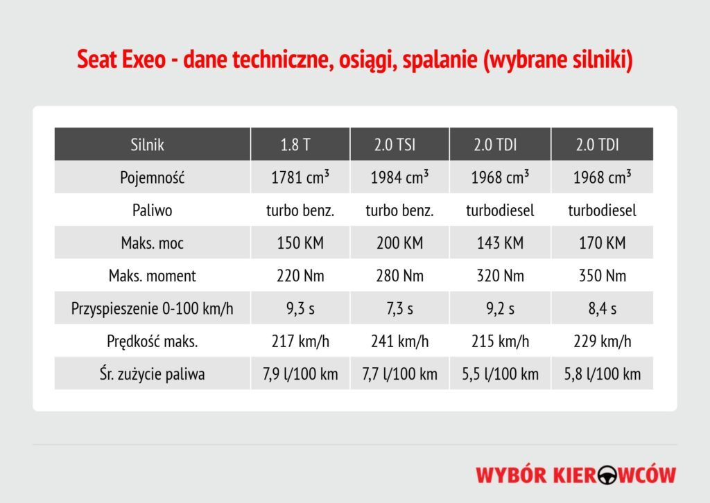 seat-exeo-dane-techniczne (1)
