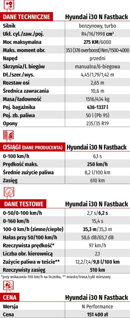 tabela techniczna hyundai i30 n fastback