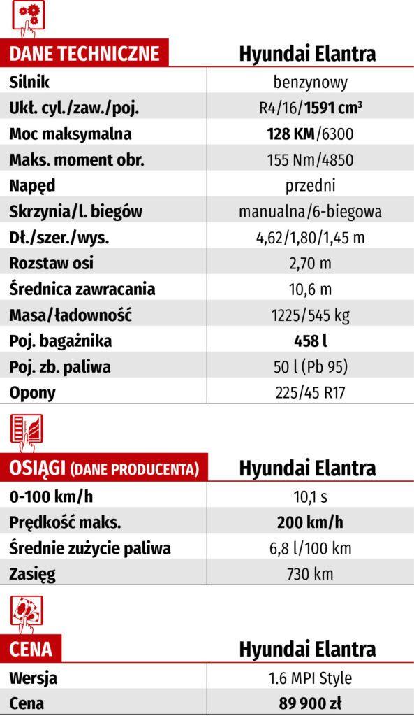 tabela techniczna hyundai elantra