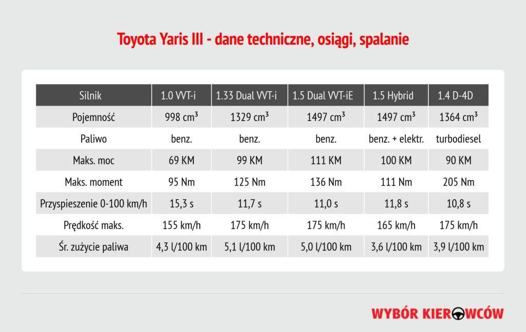 toyota-yaris-iii-silniki