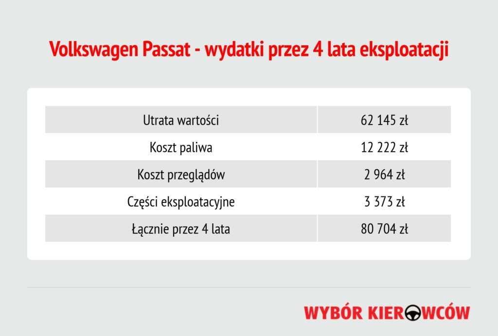 utrata-wartosci-passat